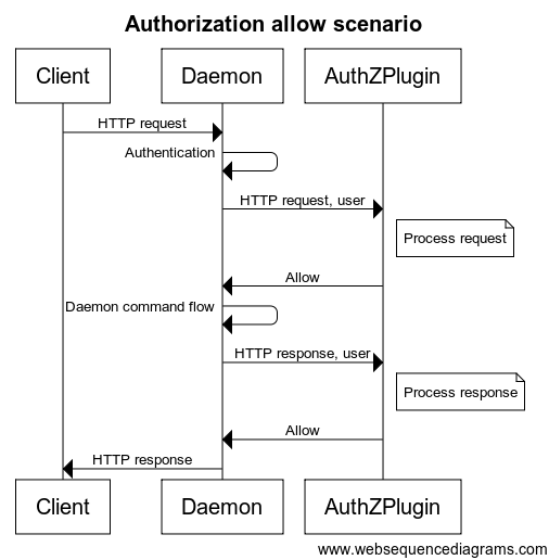 Authorization Allow flow