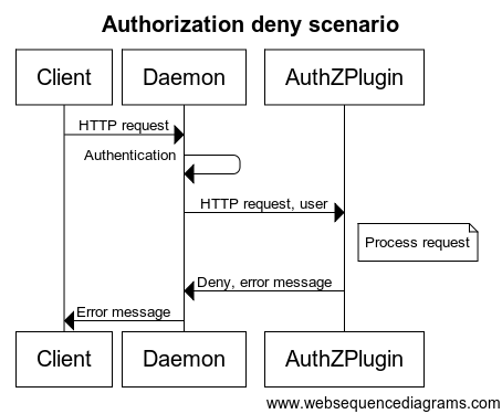 Authorization Deny flow