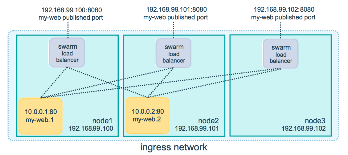 Use swarm mode routing mesh | Docker Documentation