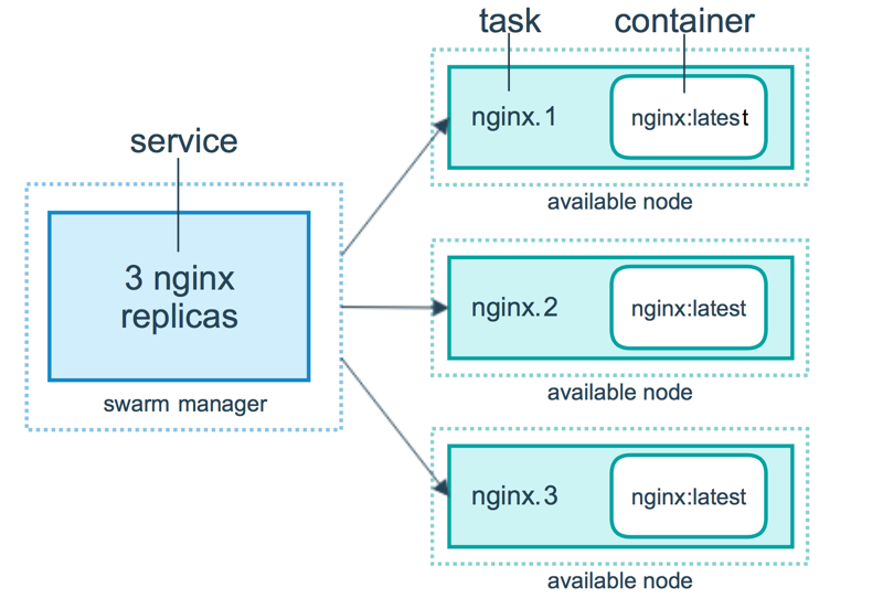 Services tasks and containers