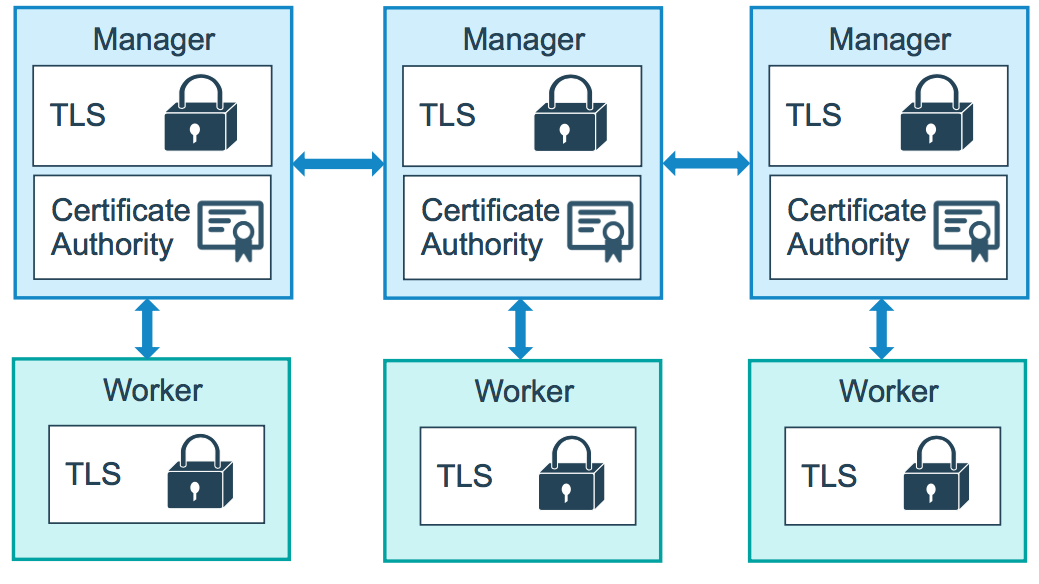 Manage swarm security with public key infrastructure (PKI