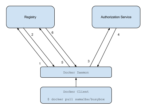 Token Authentication Specification | Docker Documentation
