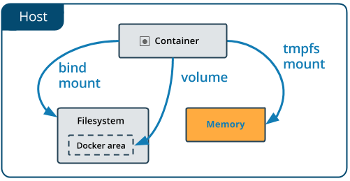 Use tmpfs mounts | Docker Documentation
