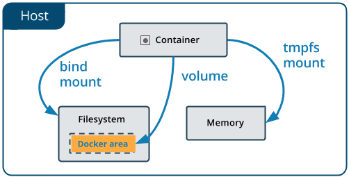 Use volumes | Docker Documentation