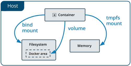 Types of Mounts in docker