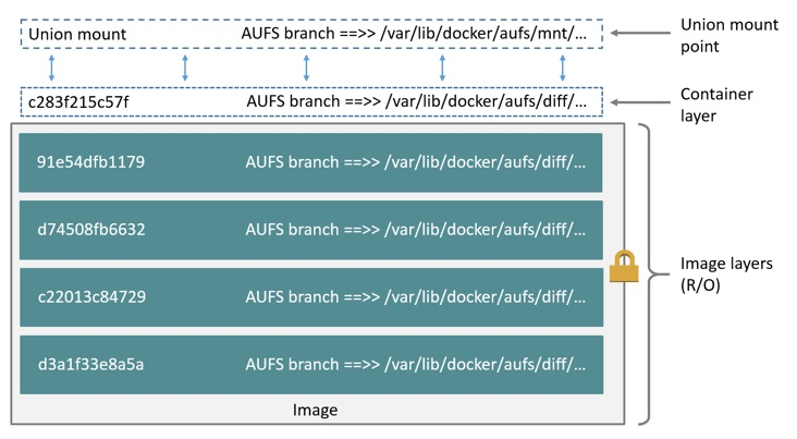 Use the AUFS storage driver | Docker Documentation