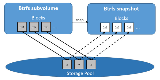 Use the BTRFS storage driver | Docker Documentation