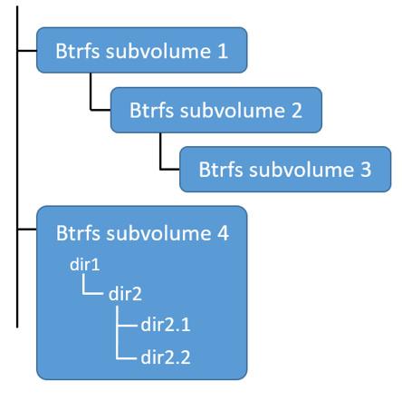 Use the BTRFS storage driver | Docker Documentation