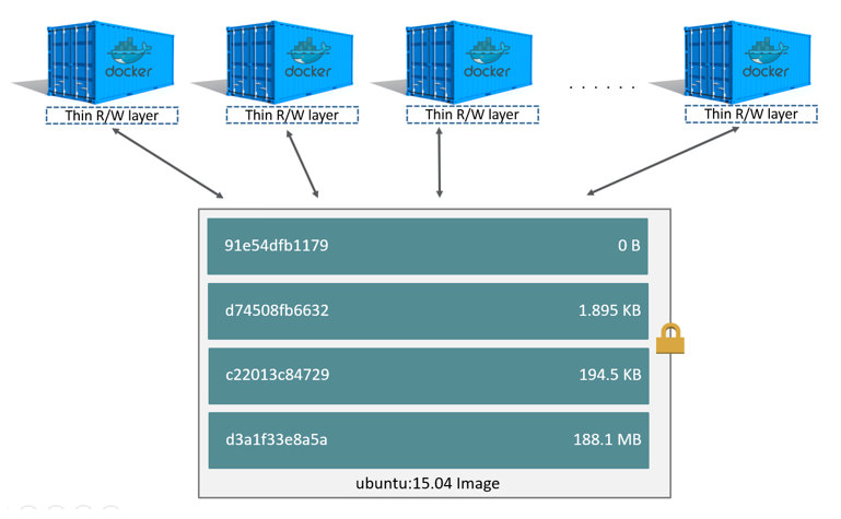 About storage drivers | Docker...