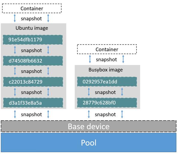 Use the Device Mapper storage driver | Docker Documentation