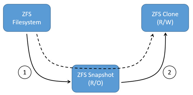 zfs snapshots and clones