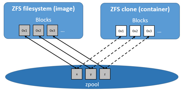 Use the ZFS storage driver | Docker Documentation